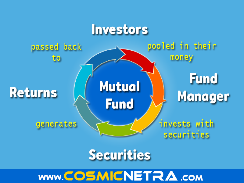 Mutual funds in India. Liquid mutual funds