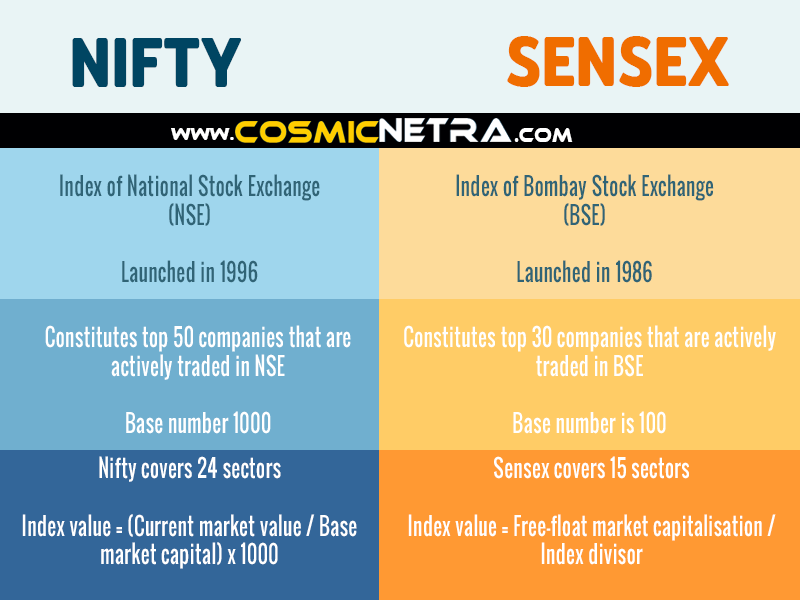 What is the difference between NIFTY and SENSEX?  NIFTY vs SENSEX